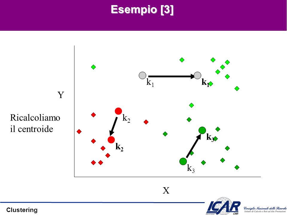 Esempio [3] X Y k1 k1 k2 Ricalcoliamo il centroide k3 k2 k3